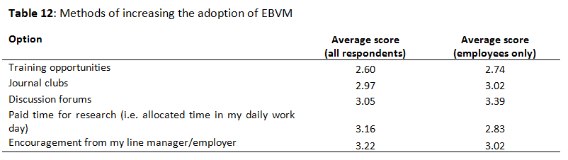 Methods of increasing the adoption of EBVM