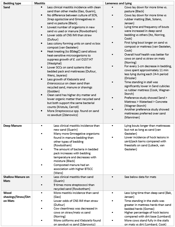 Outline summary of bedding type by disease event and behaviour outcomes