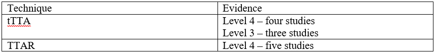A summary of the strength of evidence