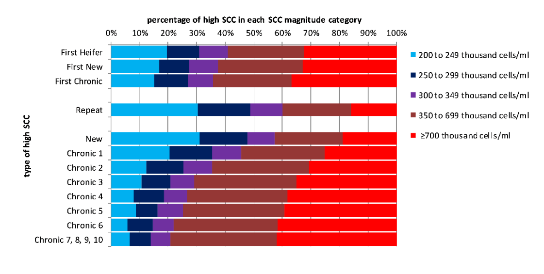 Figure 1: Distribution of high SCC MRs between SCC magnitude categories for the different categories of high SCC