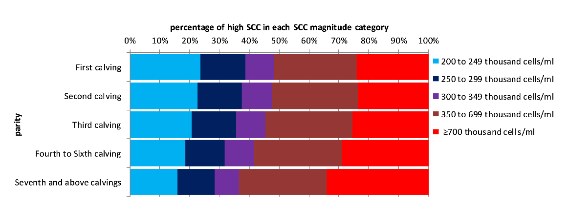 Figure 2: Distribution of high SCC MRs between SCC magnitude categories for different parities