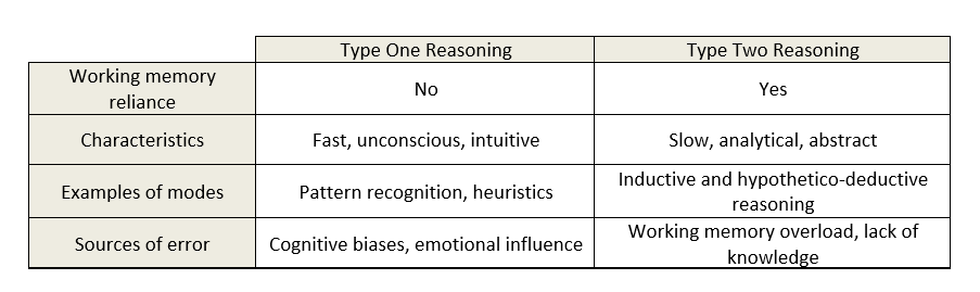 Table 1. Types of reasoning: A comparison of features of type one and type two reasoning (Croskerry, 2009b; and Stanovich & Toplak, 2012)