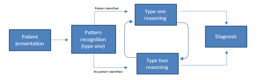 Figure 1. Dual-process reasoning. The dual-process model of clinical reasoning in a diagnostic situation, adapted from Croskerry (2009a).