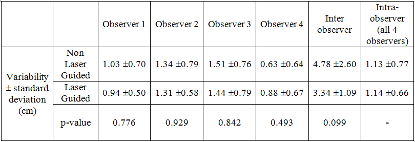 Variability of TC measurement