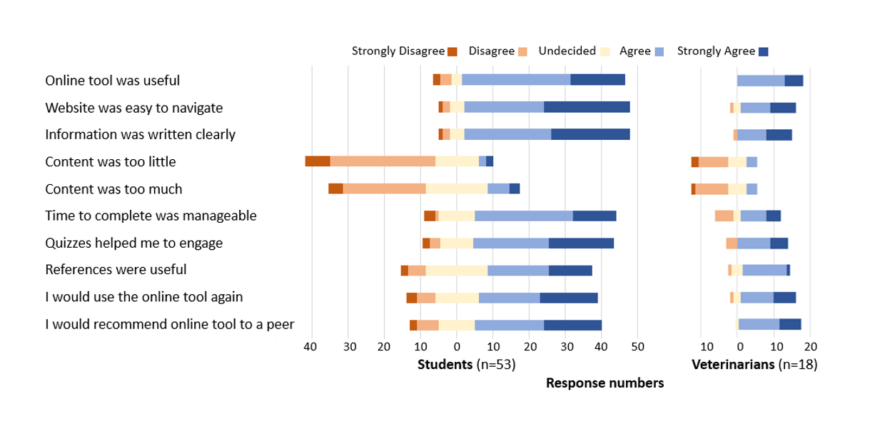 Figure 1: Likert scale data from the online surveys of students and veterinarians