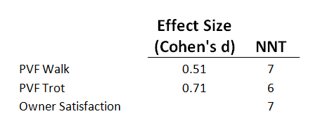 Results of effect size and NNT