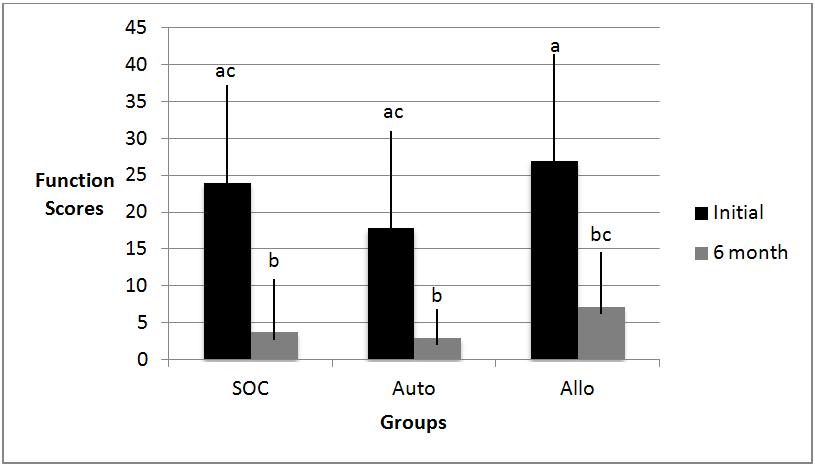 Comparison of function scores