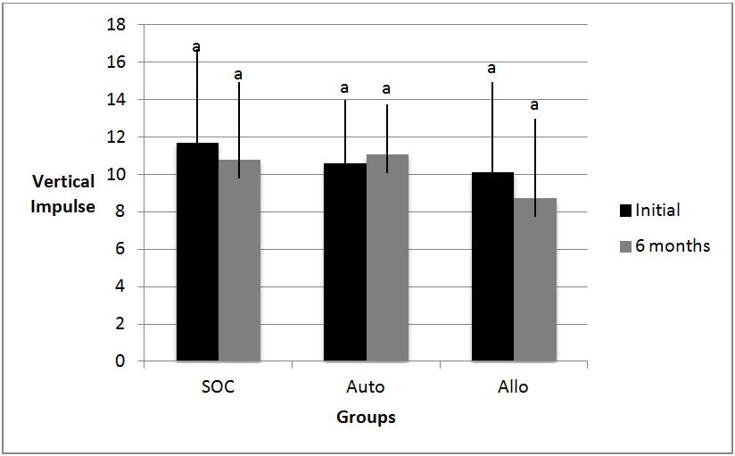 Comparison of peak vertical impulse