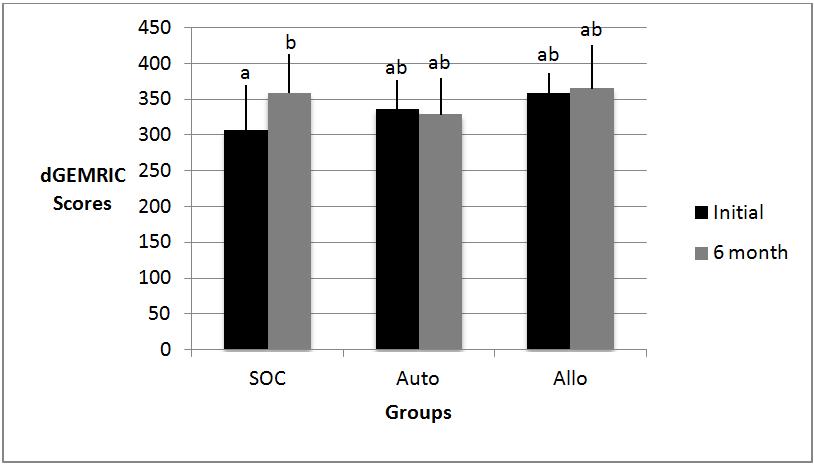 Comparison of dGEMRIC scores