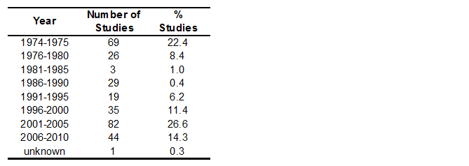 Number of studies stratified for 5-year periods when studies were conducted