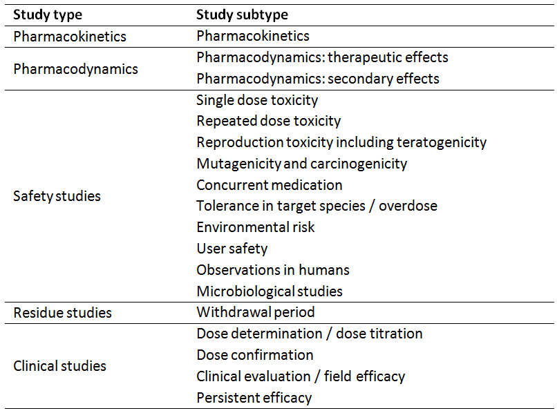 Relevant studies to demonstrate efficacy and safety of a VMP